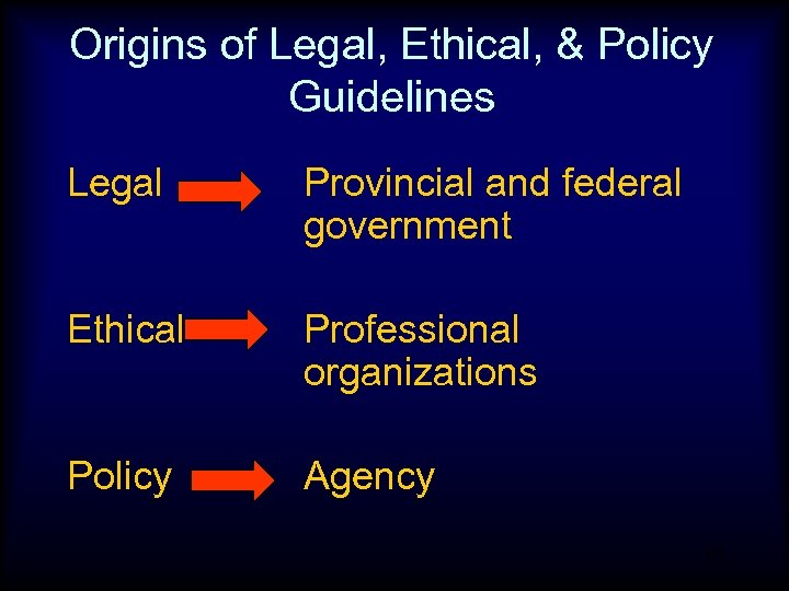 Origins of Legal, Ethical, & Policy Guidelines Legal Provincial and federal government Ethical Professional