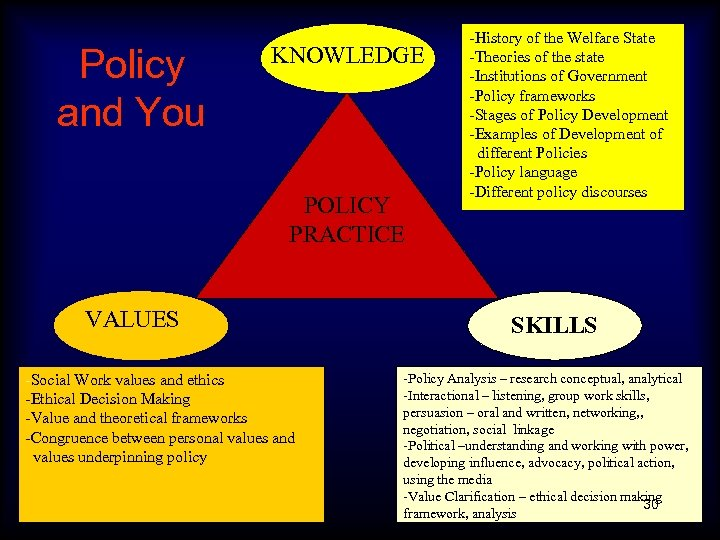 Policy and You KNOWLEDGE POLICY PRACTICE VALUES -Social Work values and ethics -Ethical Decision