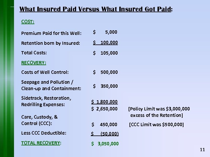 What Insured Paid Versus What Insured Got Paid: COST: Premium Paid for this Well: