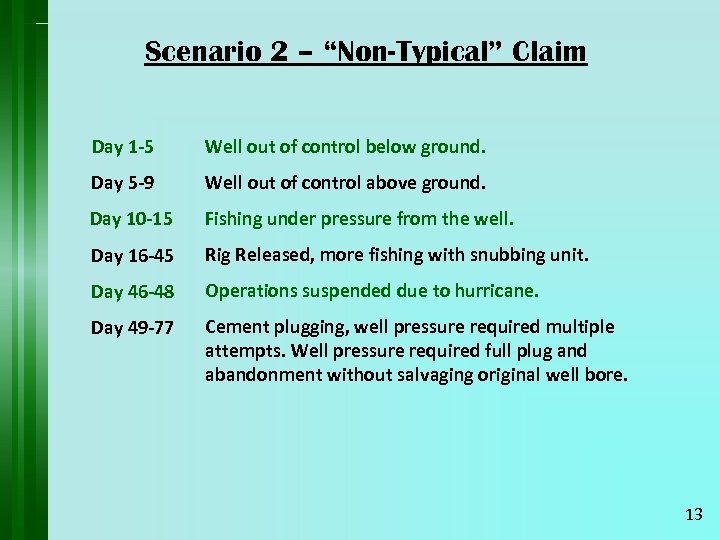 "Scenario 2 – ""Non-Typical"" Claim Day 1 -5 Well out of control below ground."