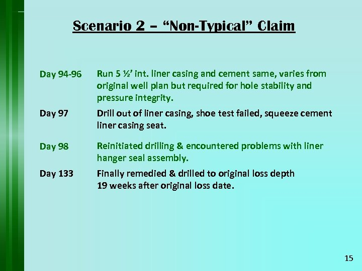 "Scenario 2 – ""Non-Typical"" Claim Day 94 -96 Run 5 ½' int. liner casing"