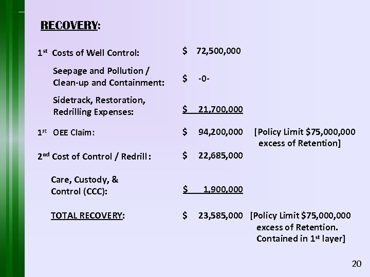 RECOVERY: 1 st Costs of Well Control: $ 72, 500, 000 Seepage and Pollution