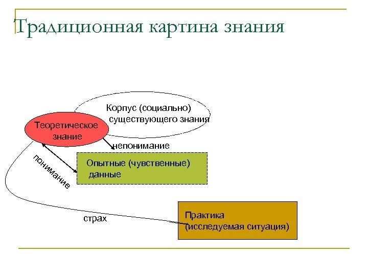 Традиционная картина знания Теоретическое знание по ни ма ни е Корпус (социально) существующего знания