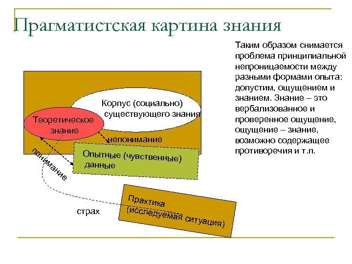 Прагматистская картина знания Теоретическое знание по ни ма ни е Корпус (социально) существующего знания