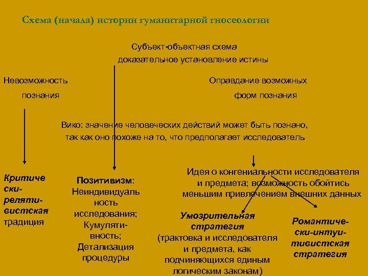 Схема (начала) истории гуманитарной гносеологии Субъект-объектная схема доказательное установление истины Невозможность Оправдание возможных познания