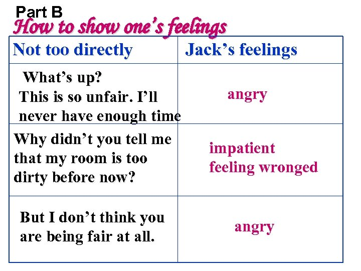 Part B How to show one's feelings Not too directly What's up? This is