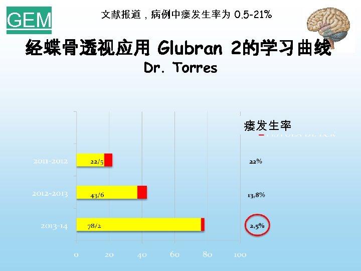 GEM 文献报道,病例中瘘发生率为 0. 5 -21% 经蝶骨透视应用 Glubran 2的学习曲线 Dr. Torres 瘘发生率