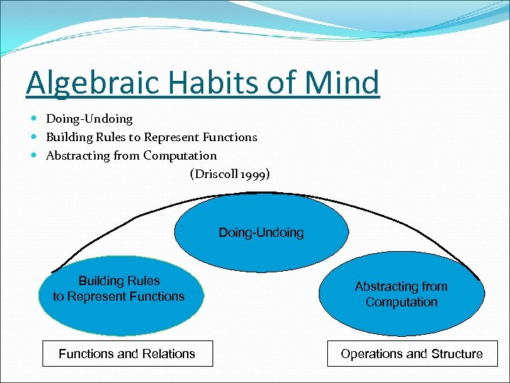 Algebraic Habits of Mind Doing-Undoing Building Rules to Represent Functions Abstracting from Computation (Driscoll