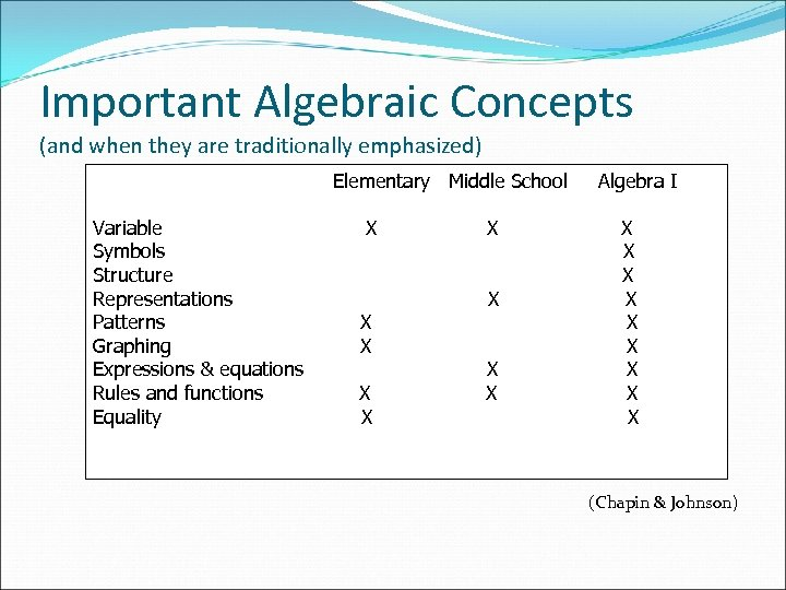 Important Algebraic Concepts (and when they are traditionally emphasized) Elementary Middle School Variable Symbols