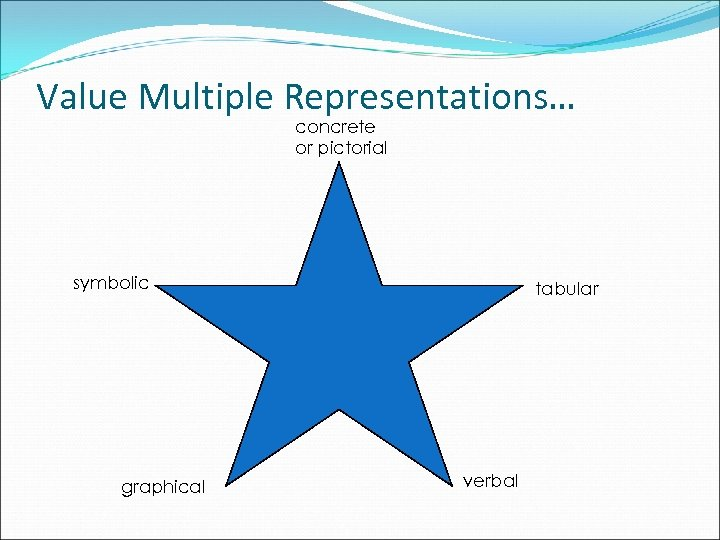 Value Multiple Representations… concrete or pictorial symbolic graphical tabular verbal