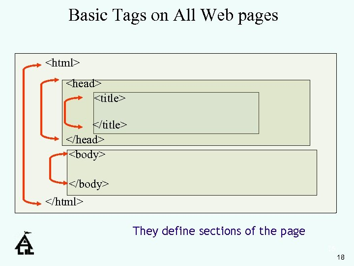 Basic Tags on All Web pages <html> <head> <title> </head> <body> </html> They define