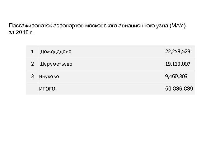 Пассажиропоток аэропортов московского авиационного узла (МАУ) за 2010 г. 1 Домодедово 22, 253, 529
