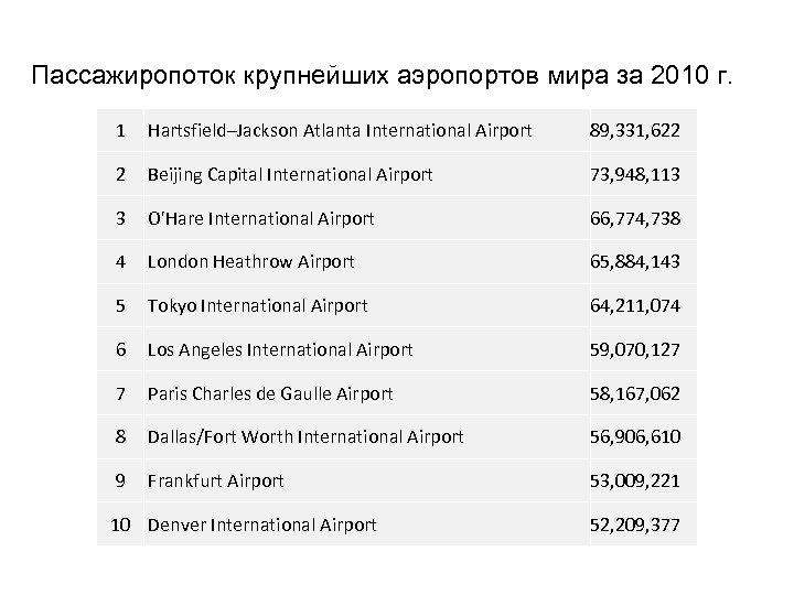 Пассажиропоток крупнейших аэропортов мира за 2010 г. 1 Hartsfield–Jackson Atlanta International Airport 89, 331,