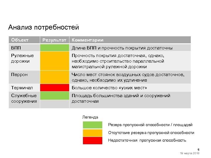 Анализ потребностей Объект Результат Комментарии ВПП Длина ВПП и прочность покрытия достаточны Рулежные дорожки