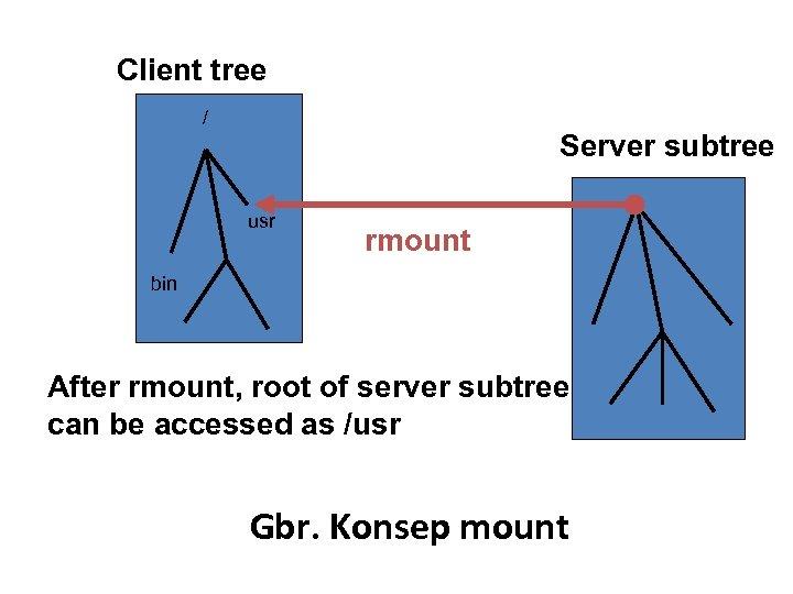 Client tree / Server subtree usr rmount bin After rmount, root of server subtree