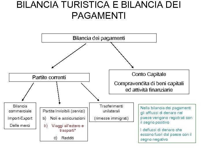 BILANCIA TURISTICA E BILANCIA DEI PAGAMENTI Bilancia dei pagamenti Conto Capitale Partite correnti Compravendita