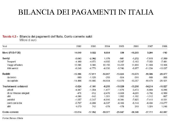 BILANCIA DEI PAGAMENTI IN ITALIA