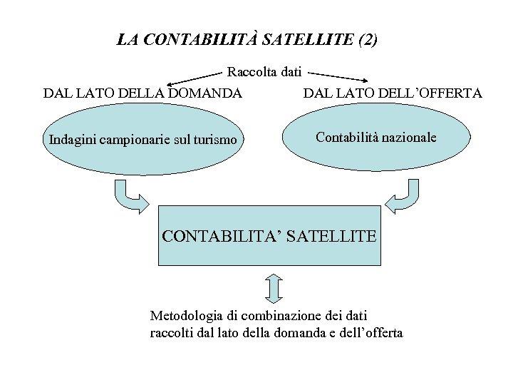 LA CONTABILITÀ SATELLITE (2) Raccolta dati DAL LATO DELLA DOMANDA DAL LATO DELL'OFFERTA Indagini
