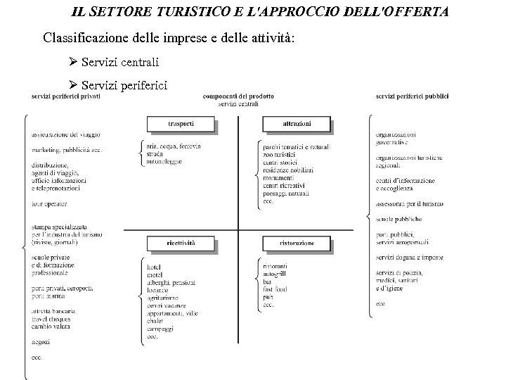 IL SETTORE TURISTICO E L'APPROCCIO DELL'OFFERTA Classificazione delle imprese e delle attività: Servizi centrali