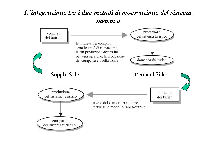 L'integrazione tra i due metodi di osservazione del sistema turistico Supply Side Demand Side