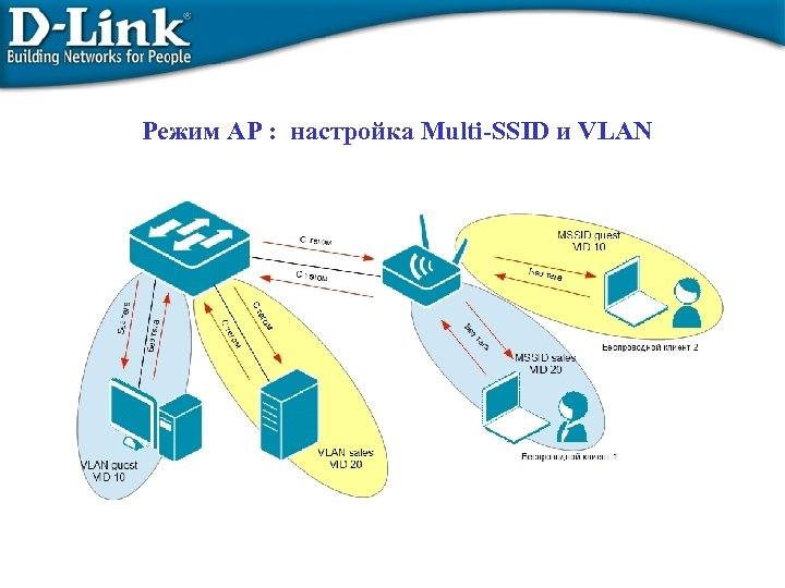 Режим AP : настройка Multi-SSID и VLAN