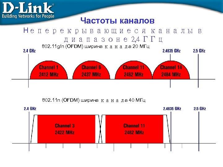 Частоты каналов Неперекрывающиеся каналы в диапазоне 2, 4 ГГц 802. 11 g/n (OFDM) ширина