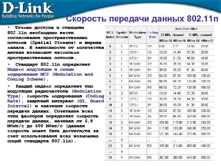 Скорость передачи данных 802. 11 n • Точкам доступа и станциям 802. 11 n