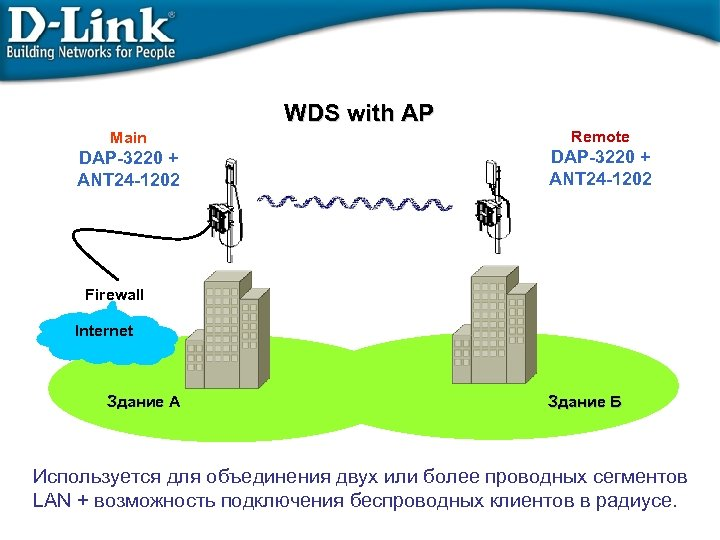 WDS with AP Main DAP-3220 + ANT 24 -1202 Remote DAP-3220 + ANT 24