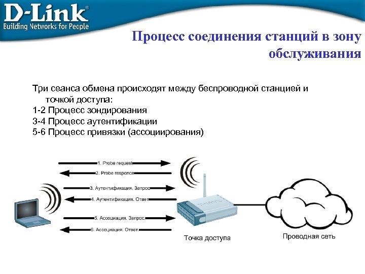 Процесс соединения станций в зону обслуживания Три сеанса обмена происходят между беспроводной станцией и