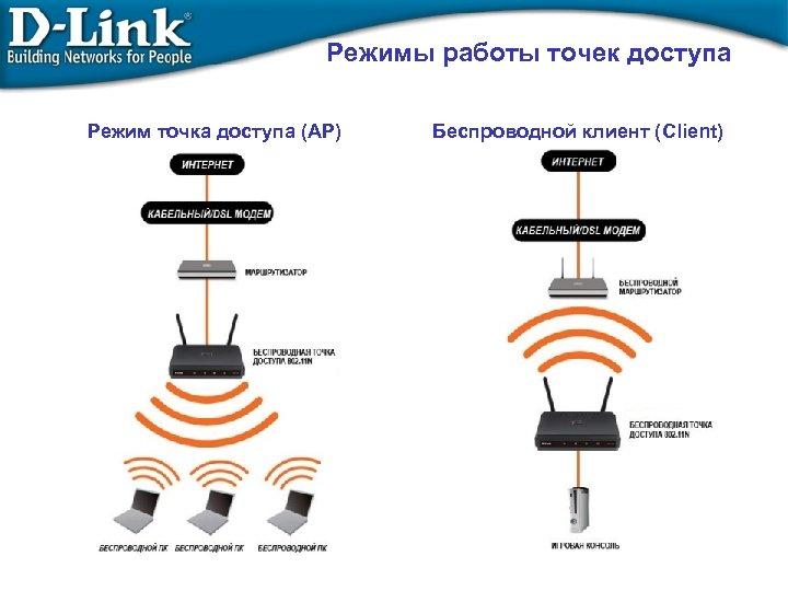 Режимы работы точек доступа Режим точка доступа (AP) Беспроводной клиент (Client)