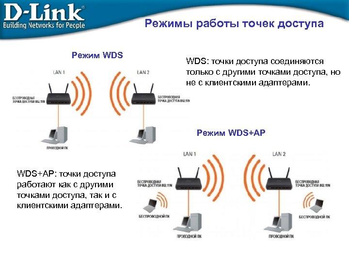 Режимы работы точек доступа Режим WDS: точки доступа соединяются только с другими точками доступа,