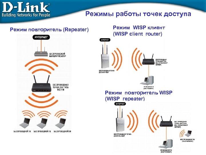 Режимы работы точек доступа Режим повторитель (Repeater) Режим WISP клиент (WISP client router) Режим