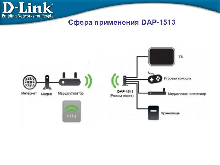 Сфера применения DAP-1513