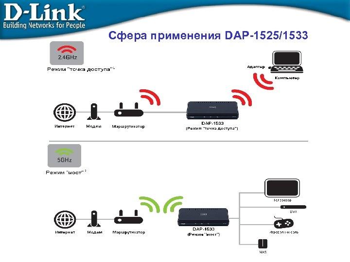 Сфера применения DAP-1525/1533