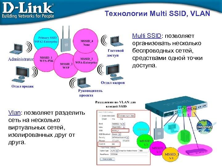 Технологии Multi SSID, VLAN Multi SSID: позволяет организовать несколько беспроводных сетей, средствами одной точки