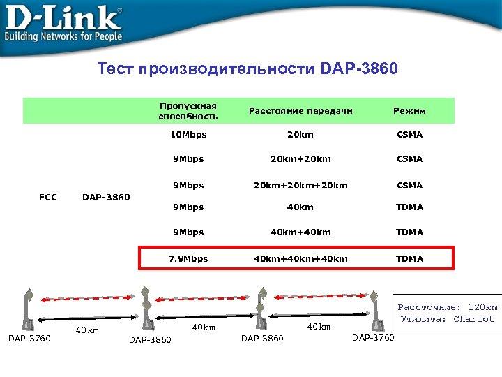 Тест производительности DAP-3860 Пропускная способность 20 km CSMA 9 Mbps 20 km+20 km+20 km