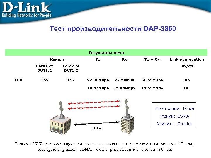 Тест производительности DAP-3860 Результаты теста Каналы Tx Card 1 of DUT 1, 2 FCC