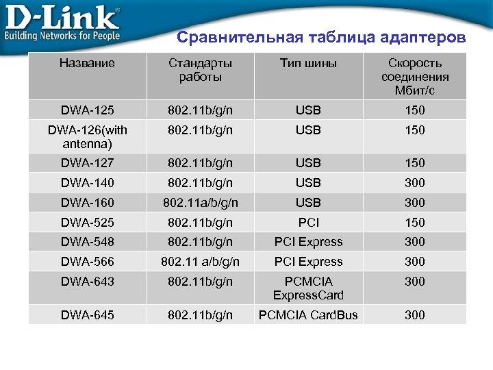 Сравнительная таблица адаптеров Название Стандарты работы Тип шины Скорость соединения Мбит/с DWA-125 802. 11