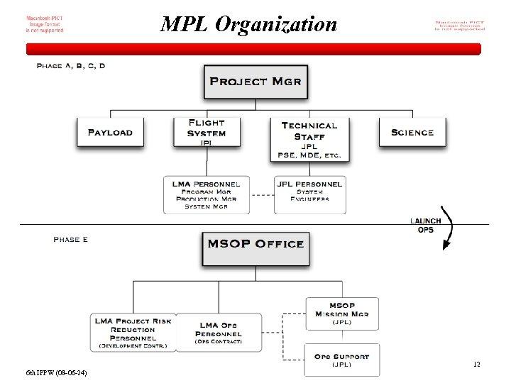 MPL Organization 12 6 th IPPW (08 -06 -24)