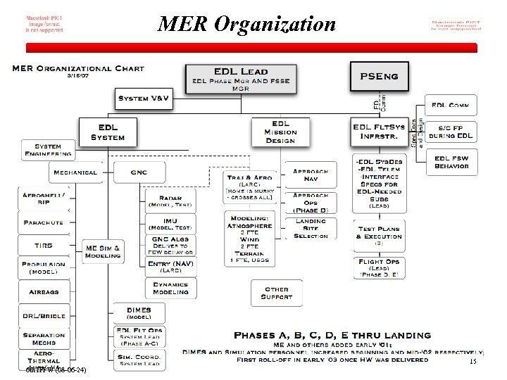 MER Organization 15 6 th IPPW (08 -06 -24)