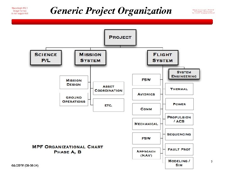 Generic Project Organization 7 6 th IPPW (08 -06 -24)