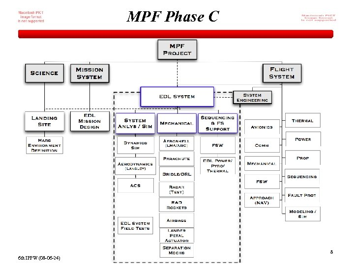 MPF Phase C 8 6 th IPPW (08 -06 -24)
