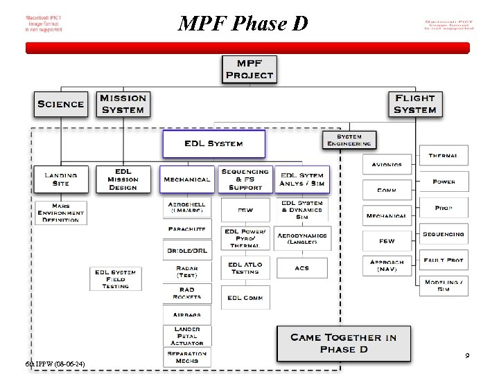 MPF Phase D 9 6 th IPPW (08 -06 -24)