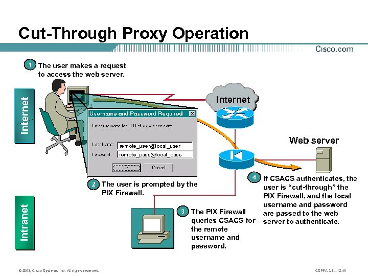 Cut-Through Proxy Operation The user makes a request to access the web server. Internet