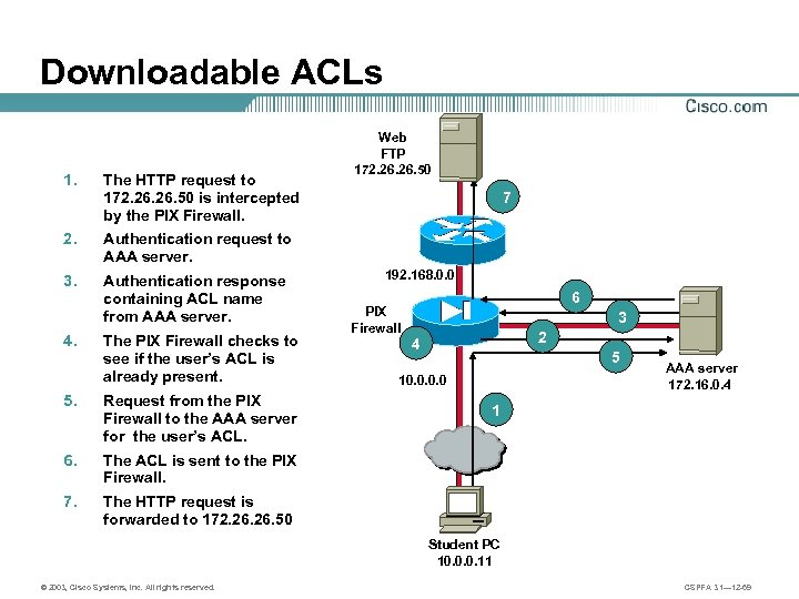 Downloadable ACLs 1. The HTTP request to 172. 26. 50 is intercepted by the