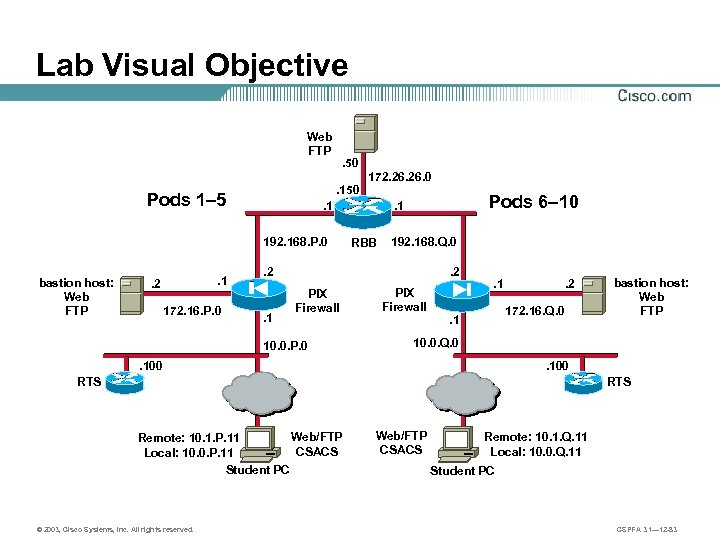 Lab Visual Objective Web FTP . 50 Pods 1– 5 . 1 . 2