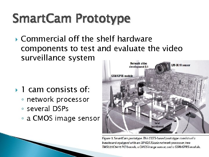 Smart. Cam Prototype Commercial off the shelf hardware components to test and evaluate the
