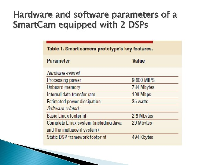 Hardware and software parameters of a Smart. Cam equipped with 2 DSPs