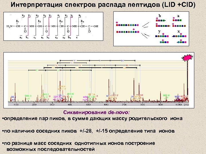 Интерпретация спектров распада пептидов (LID +CID) Сиквенирование de-novo: • определение пар пиков, в сумме