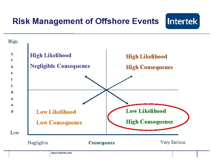 Risk Management of Offshore Events High L I k High Likelihood Negligible Consequence High
